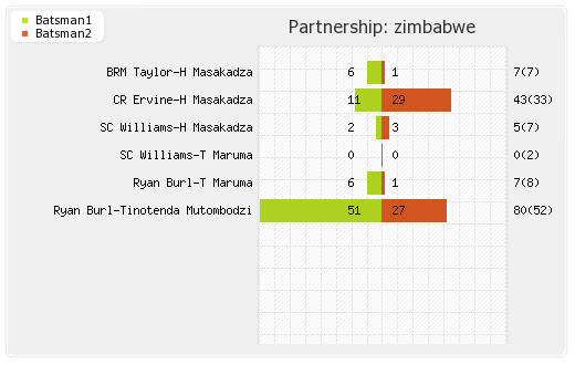 Bangladesh vs Zimbabwe 1st Match Partnerships Graph